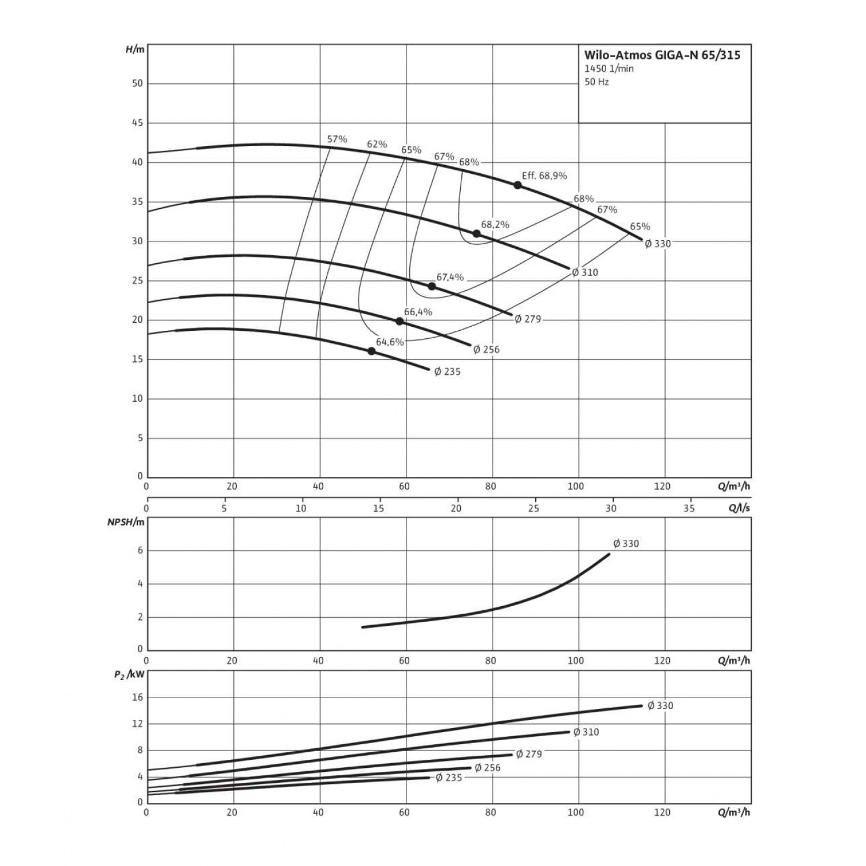 Одноступенчатый насос Wilo Atmos GIGA-N 65/315-5,5/4