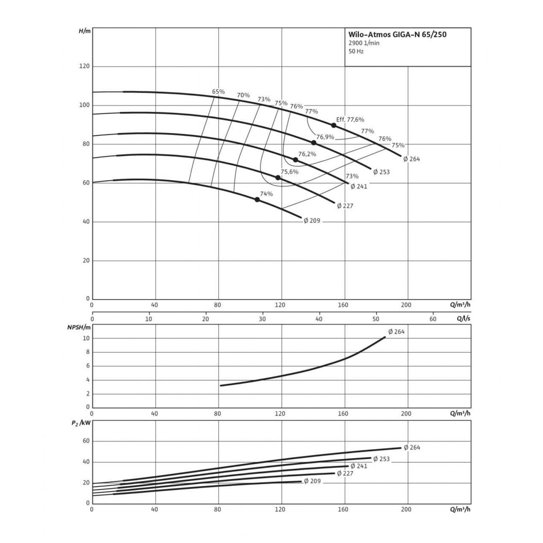 Одноступенчатый насос Wilo Atmos GIGA-N 65/250-55/2