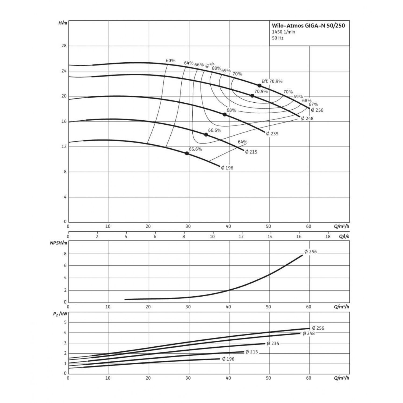 Одноступенчатый насос Wilo Atmos GIGA-N 50/250-3/4