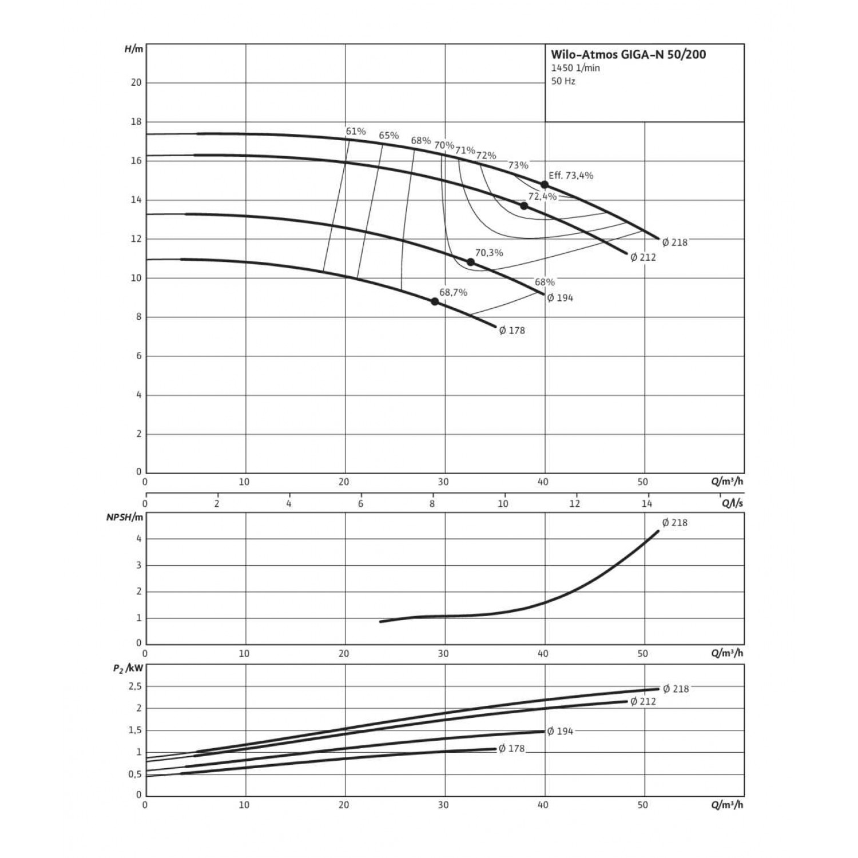 Одноступенчатый насос Wilo Atmos GIGA-N 50/200-3/4