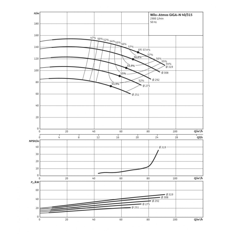 Одноступенчатый насос Wilo Atmos GIGA-N 40/315-45/2