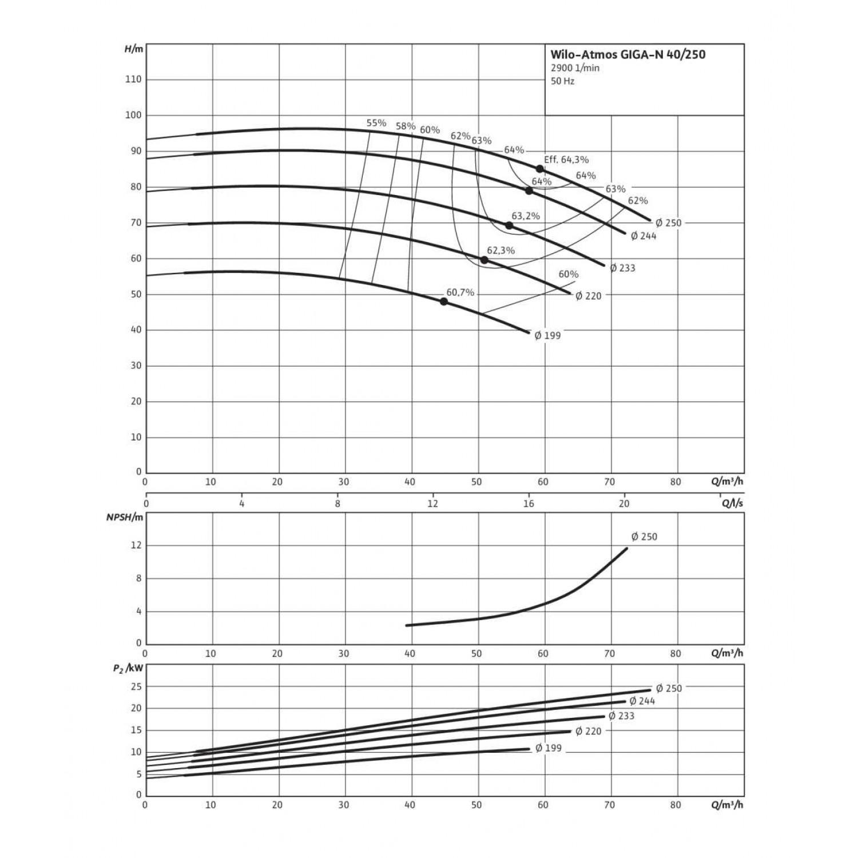 Одноступенчатый насос Wilo Atmos GIGA-N 40/250-22/2