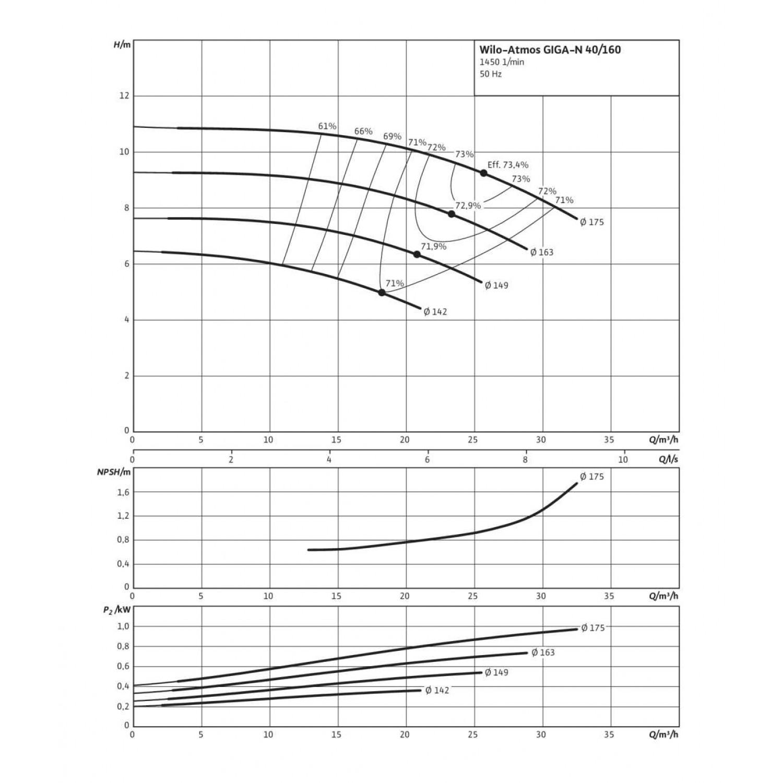 Одноступенчатый насос Wilo Atmos GIGA-N 40/160-0,55/4
