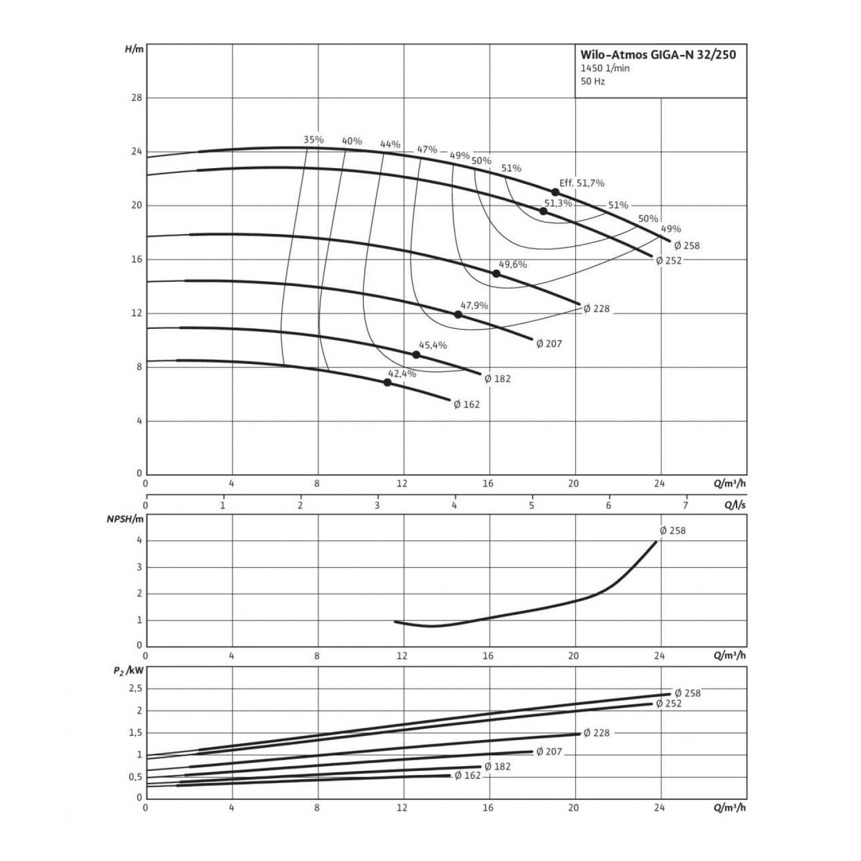 Одноступенчатый насос Wilo Atmos GIGA-N 32/250-0,55/4
