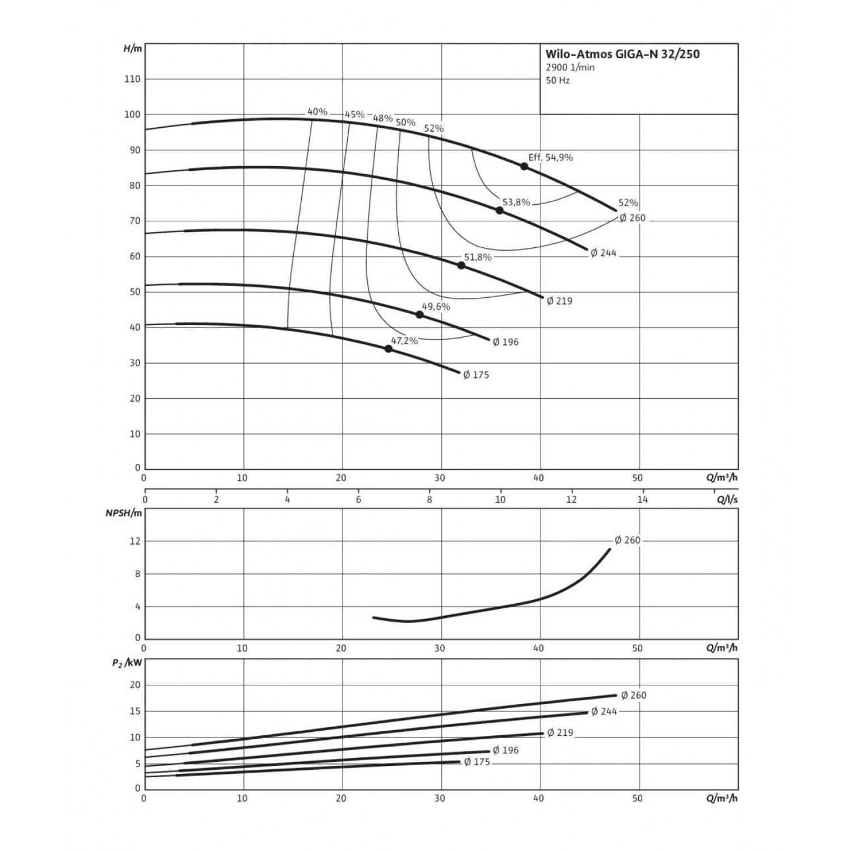 Одноступенчатый насос Wilo Atmos GIGA-N 32/250-5,5/2