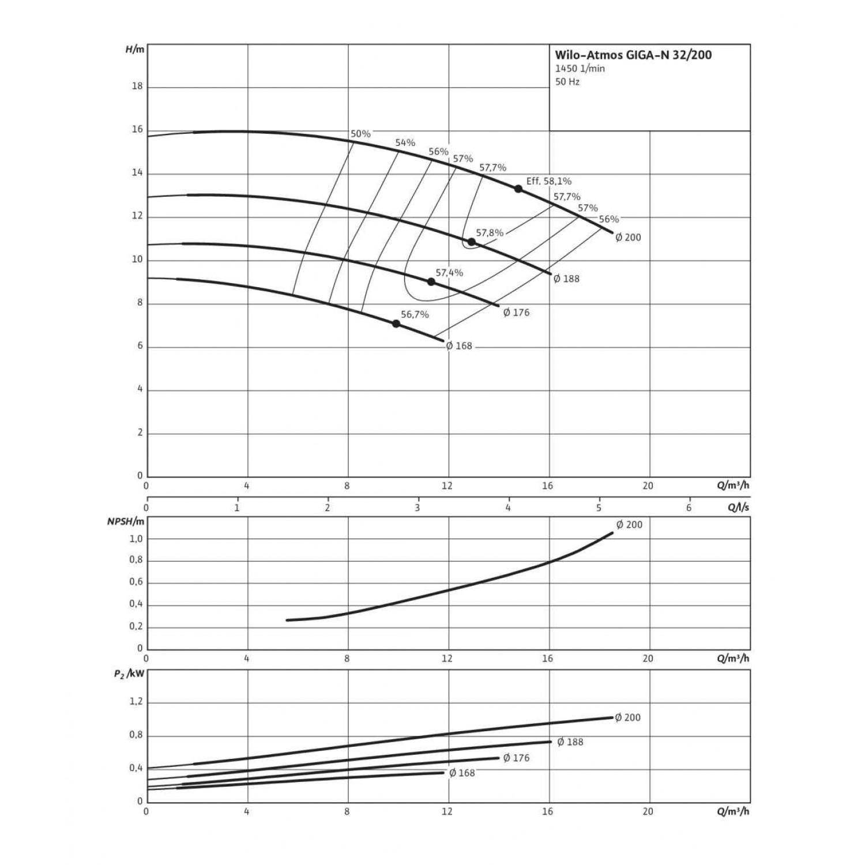 Одноступенчатый насос Wilo Atmos GIGA-N 32/200-0,55/4