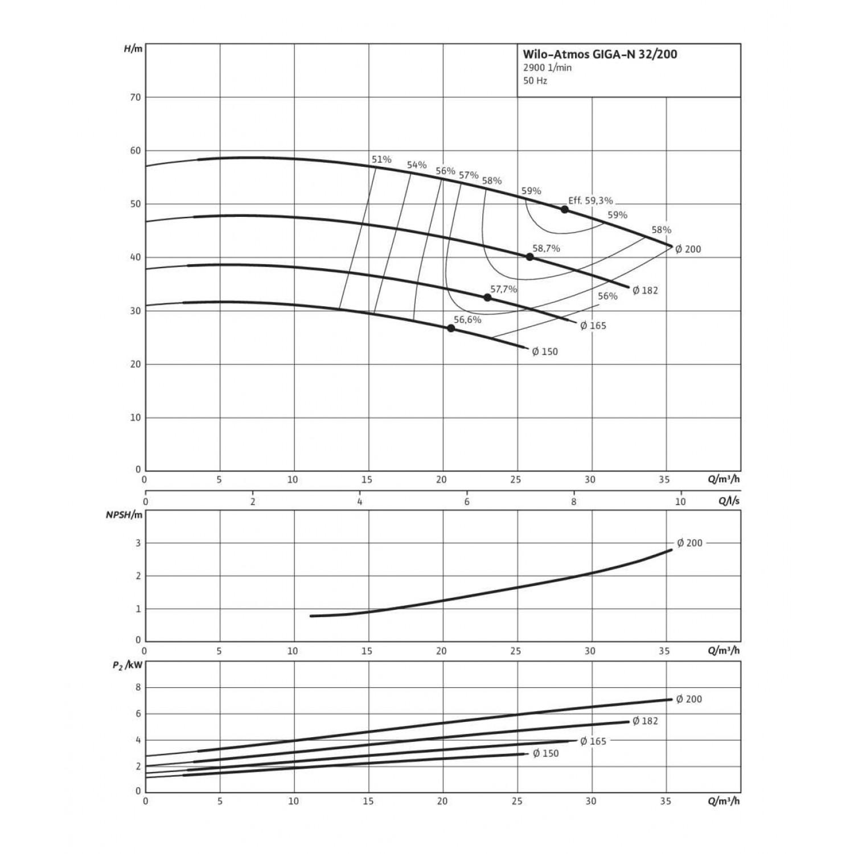 Одноступенчатый насос Wilo Atmos GIGA-N 32/200-3/2
