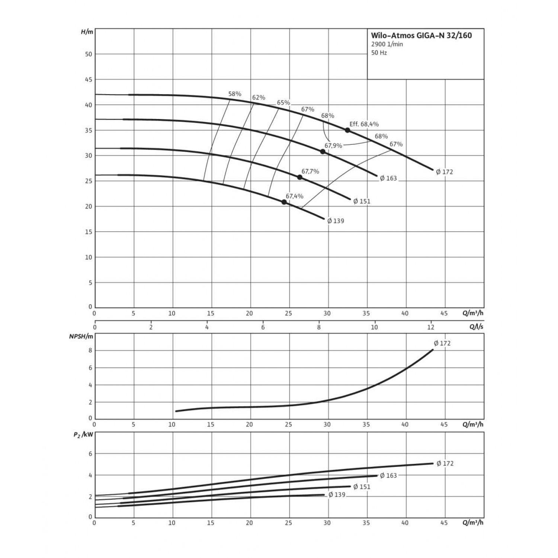 Одноступенчатый насос Wilo Atmos GIGA-N 32/160-2,2/2