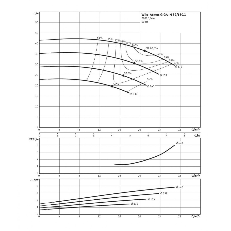 Одноступенчатый насос Wilo Atmos GIGA-N 32/160.1-3/2