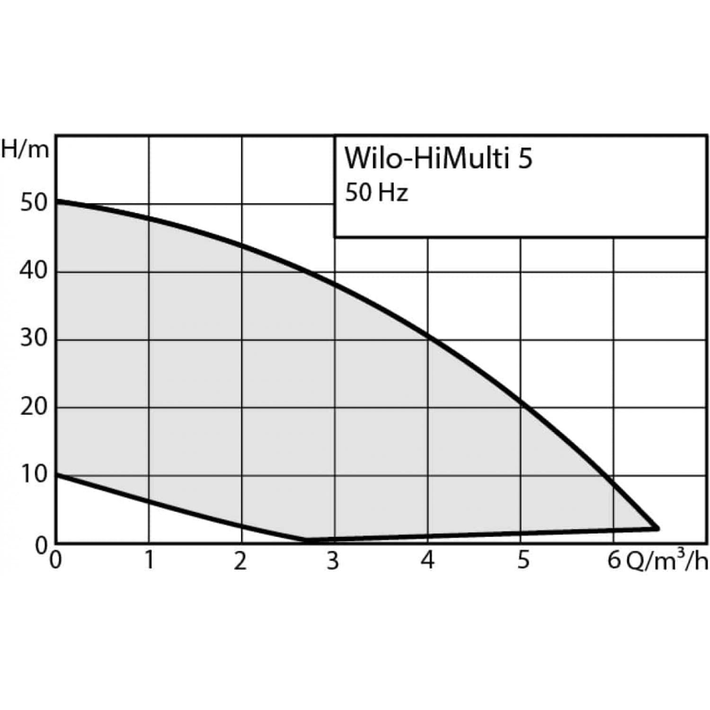 Насос Wilo HiMulti 5