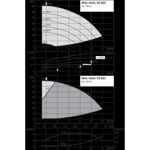 Вертикальный многоступенчатый насос Wilo Helix VE 603-2/25/V/KS