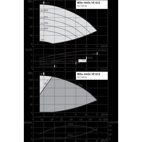 Вертикальный многоступенчатый насос Wilo Helix VE 615-1/25/E/K