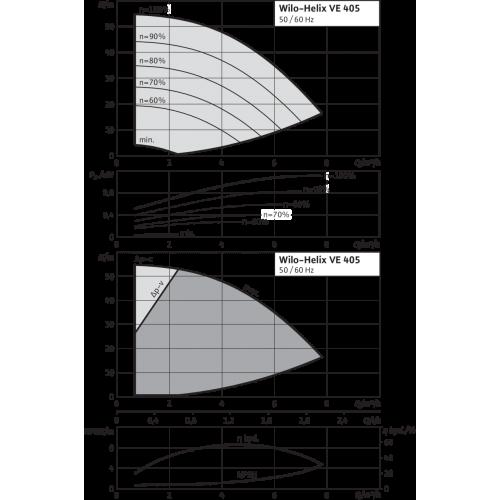 Вертикальный многоступенчатый насос Wilo Helix VE 405-1/16/E/KS