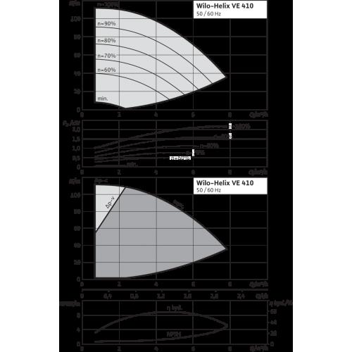 Вертикальный многоступенчатый насос Wilo Helix VE 410-1/16/E/KS
