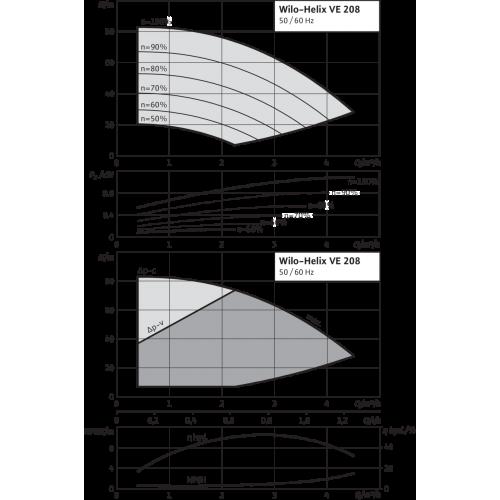 Вертикальный многоступенчатый насос Wilo Helix VE 208-2/25/V/KS