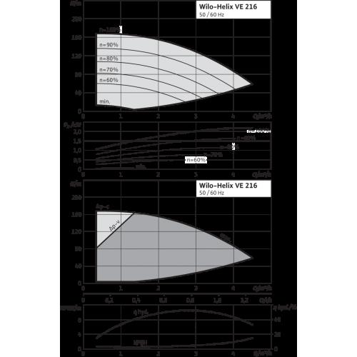 Вертикальный многоступенчатый насос Wilo Helix VE 216-1/25/E/KS