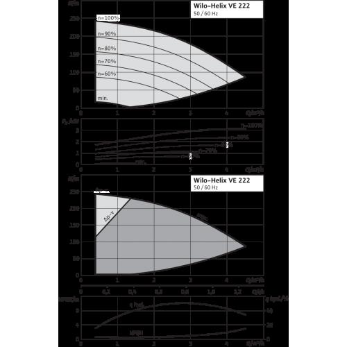 Вертикальный многоступенчатый насос Wilo Helix VE 222-2/25/V/KS