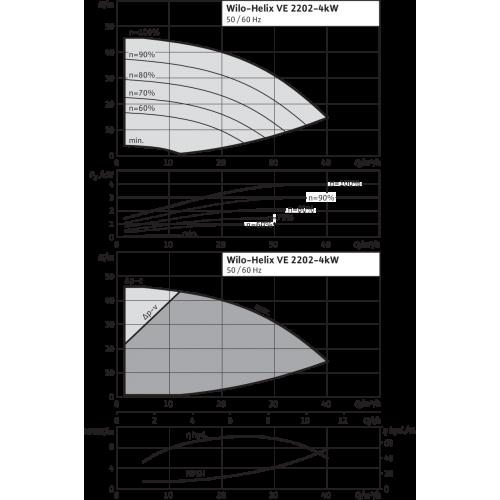Вертикальный многоступенчатый насос Wilo Helix VE 2202-4.0-2/16/V/K