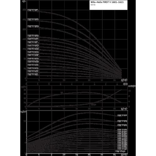 Вертикальный многоступенчатый насос Wilo Helix FIRST V 1607-5/25/E/S/