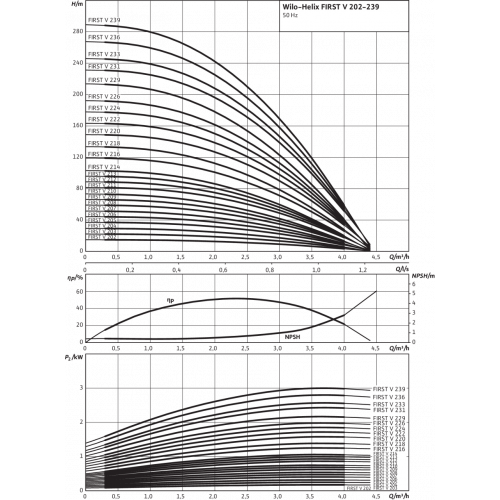 Вертикальный многоступенчатый насос Wilo Helix FIRST V 205-5/16/E/S/