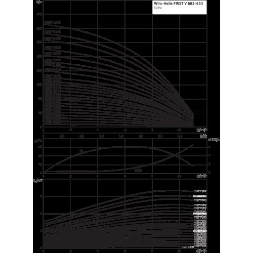 Вертикальный многоступенчатый насос Wilo Helix FIRST V 615-5/25/E/KS/