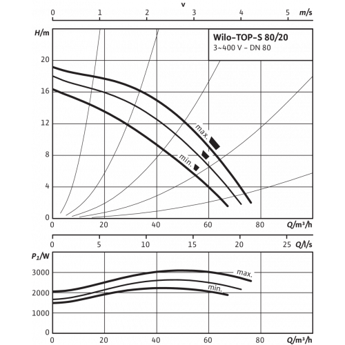 Циркуляционный насос Wilo TOP-S 80/20 (3~400/230 V, PN 6)