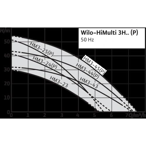Насосная станция Wilo HiMulti 3 H 50/2-45