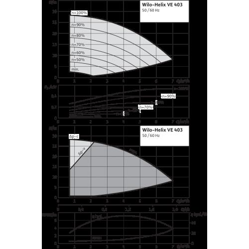 Вертикальный многоступенчатый насос Wilo Helix VE 403-2/25/V/KS