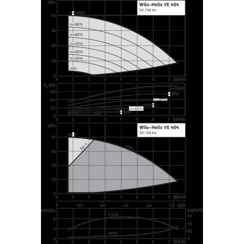 Вертикальный многоступенчатый насос Wilo Helix VE 404-2/25/V/KS