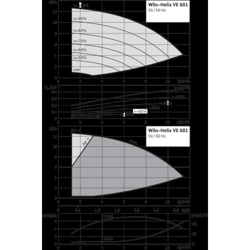 Вертикальный многоступенчатый насос Wilo Helix VE 601-2/25/V/KS