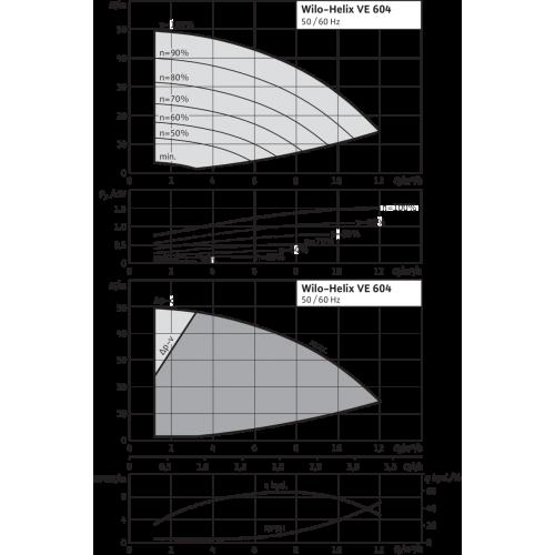 Вертикальный многоступенчатый насос Wilo Helix VE 604-1/16/E/KS