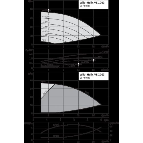 Вертикальный многоступенчатый насос Wilo Helix VE 1003-1/16/E/KS