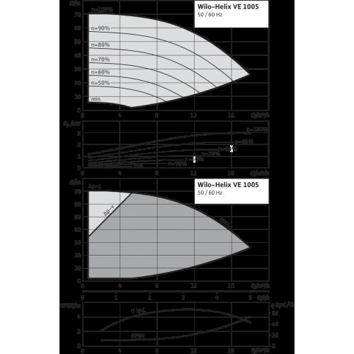 Вертикальный многоступенчатый насос Wilo Helix VE 1005-2/25/V/KS