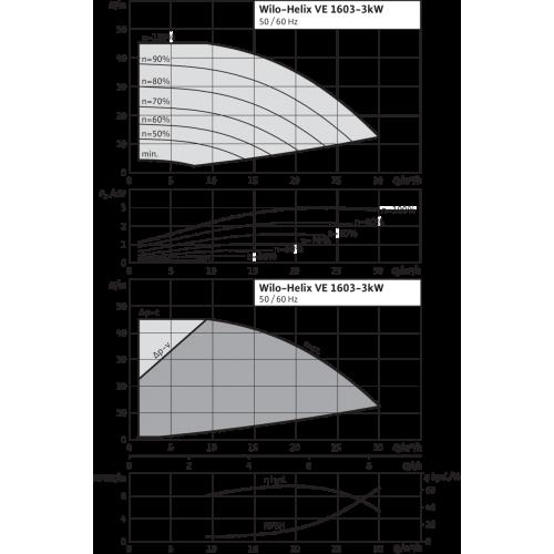 Вертикальный многоступенчатый насос Wilo Helix VE 1603-3.0-2/25/V/KS