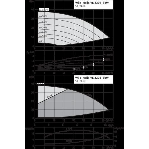 Вертикальный многоступенчатый насос Wilo Helix VE 2202-3.0-2/16/V/KS