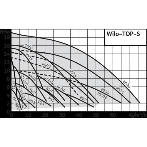 Циркуляционный насос Wilo TOP-S 40/15 (3~400/230 V, PN 6/10)