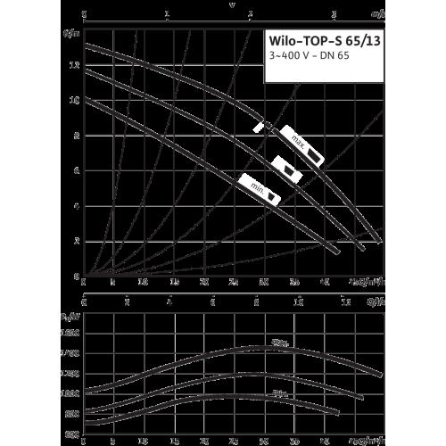 Циркуляционный насос Wilo TOP-S 65/13 (3~400/230 V, PN 6/10)