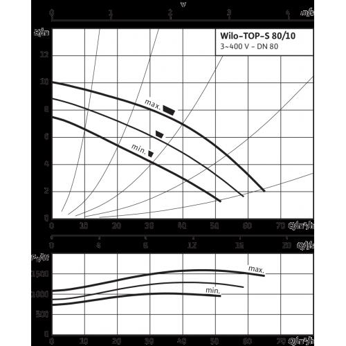 Циркуляционный насос Wilo TOP-S 80/10 (3~400/230 V, PN 10)