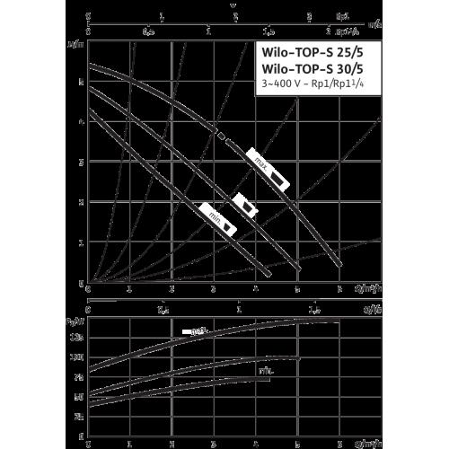 Циркуляционный насос Wilo TOP-S 30/5 (3~400/230 V, PN 10)