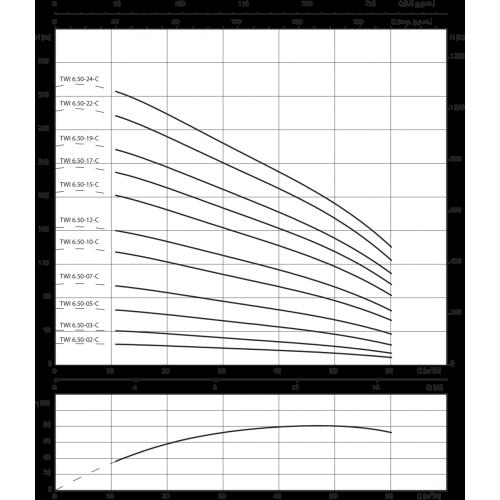 Скважинный насос  Wilo TWI 06.50-03-DM-C