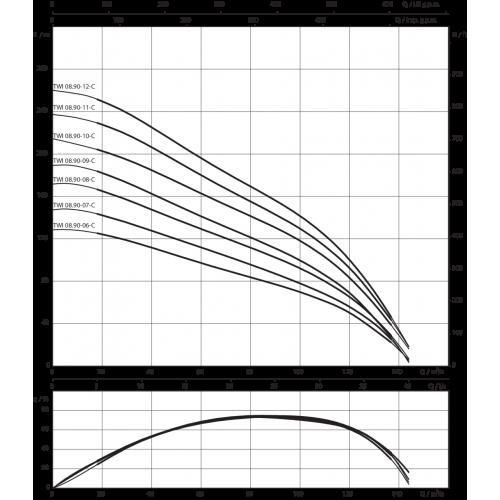 Скважинный насос  Wilo TWI 8.90-09-C SD