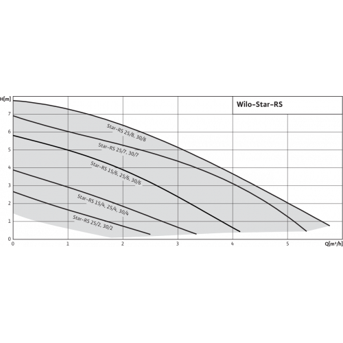 Циркуляционный насос Wilo Star-RS 25/4