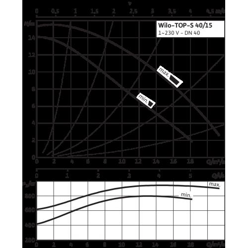 Циркуляционный насос Wilo TOP-S 40/15 2-ЧАСТОТЫ ВРАЩЕНИЯ (1~230 V, PN 6/10)