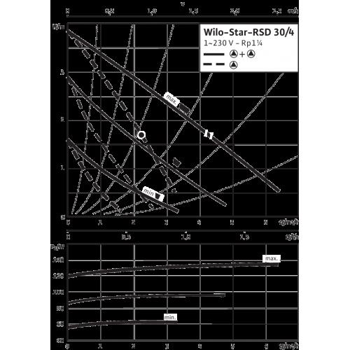 Циркуляционный насос Wilo Star-RSD 30/4