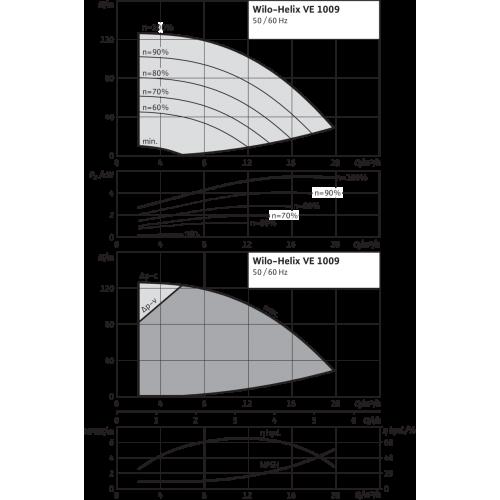 Вертикальный многоступенчатый насос Wilo Helix VE 1009-1/25/E/KS