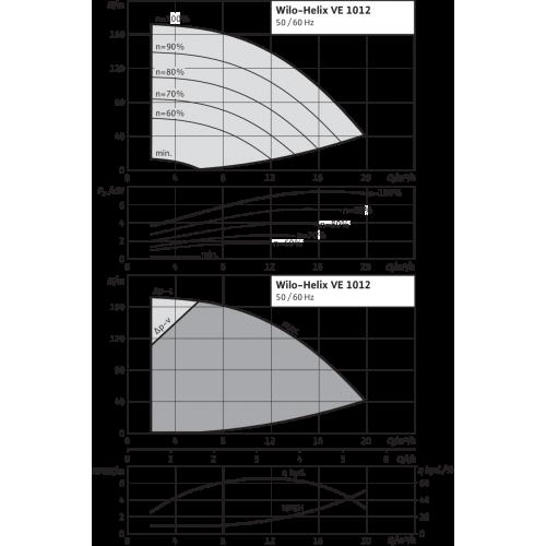 Вертикальный многоступенчатый насос Wilo Helix VE 1012-1/25/E/K