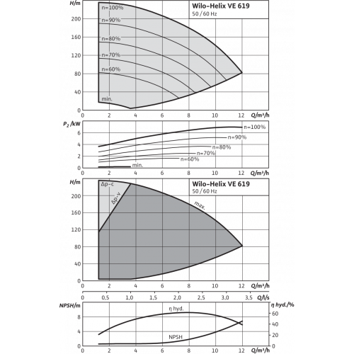 Вертикальный многоступенчатый насос Wilo Helix VE 619-1/25/E/K