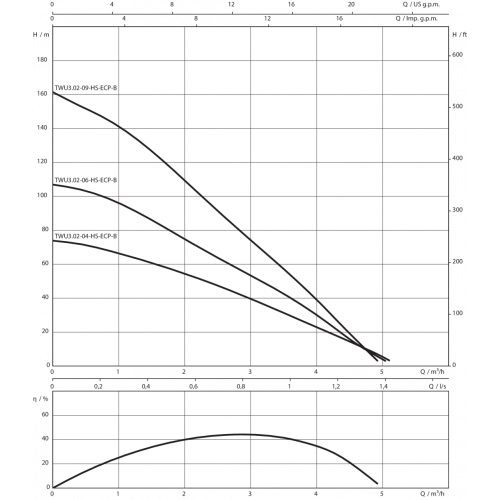 Скважинный насос Wilo Sub TWU 3.02-06-HS-ECP-B