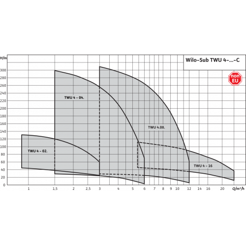 Скважинный насос Wilo Sub TWU 4-0210-C (1~230 V, 50 Гц)