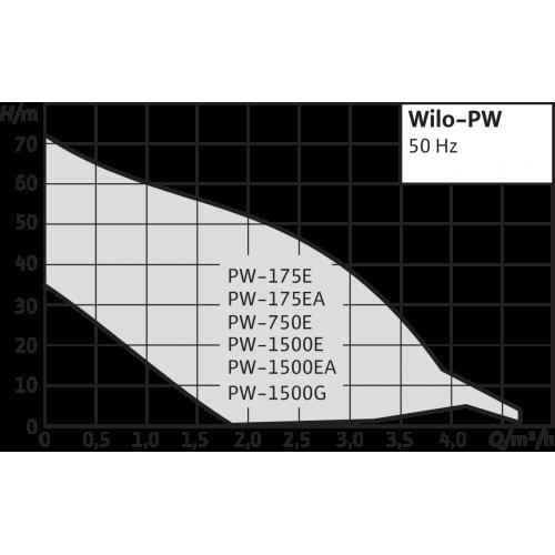 Повысительный насос Wilo PW 175E